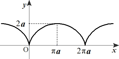 サイクロイドの図