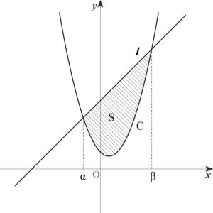 放物線と直線で囲まれた面積