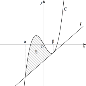 曲線と接線で囲まれた面積