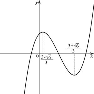 f(x)のグラフ